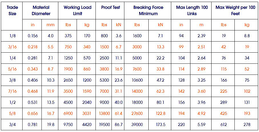 specifications of grade 30 proof coil chain (astm standard in 1980)